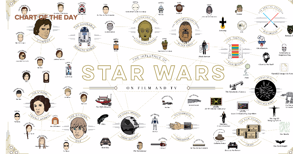 Shutterstock created a chart documenting 'Star Wars' impact on film and television