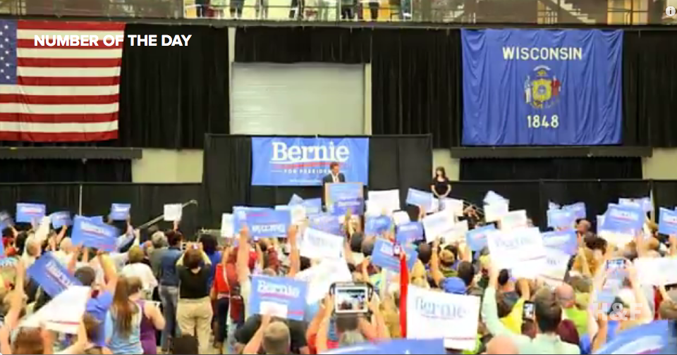 Bernie Sanders draws 10,000 to Wisconsin rally