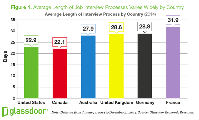 Average Length of Job Interview Process by Country, via Glassdoor.. Image 2.