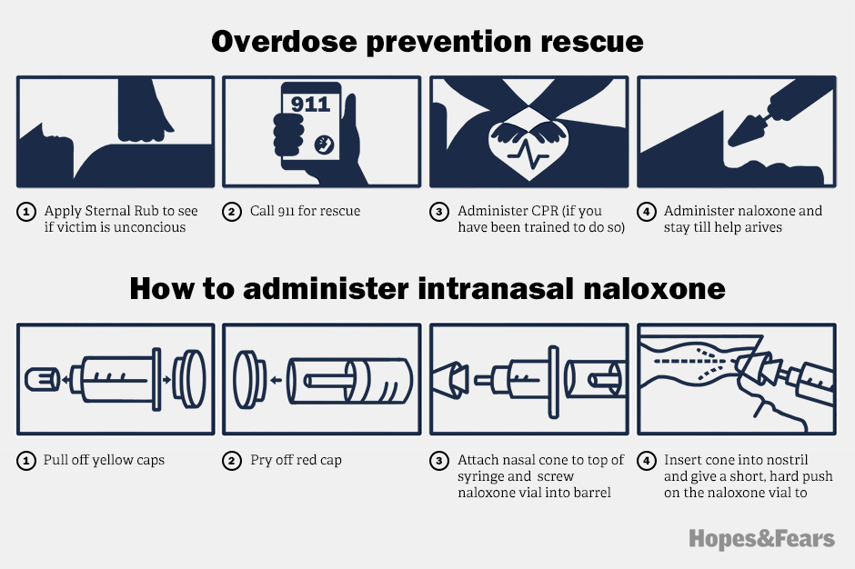 You shouldn't need a prescription to stop a deadly overdose. Image 2.