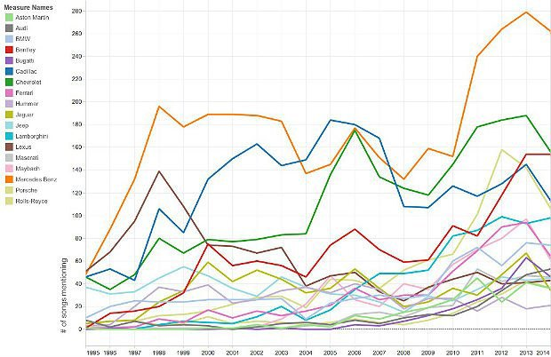 Car Popularity Over Time, via Medium.. Image 2.