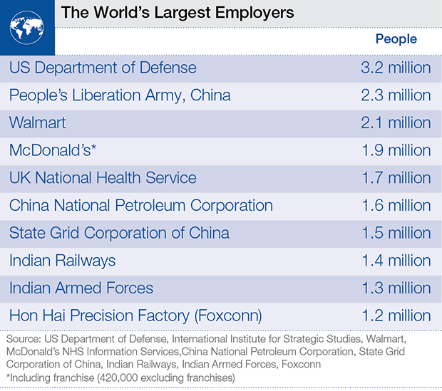 US Department of Defense is the world's largest workforce. Image 1.