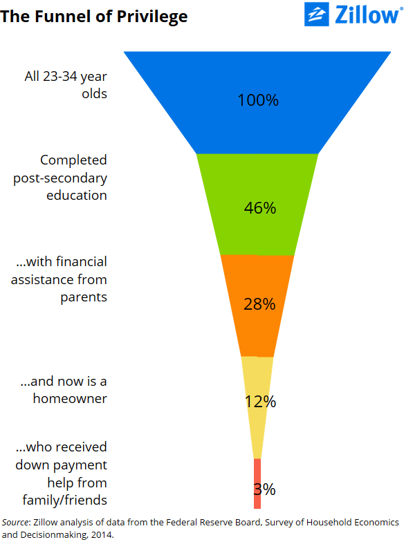 Young adults who had financial help from parents are more likely to get rich quick. Image 1.