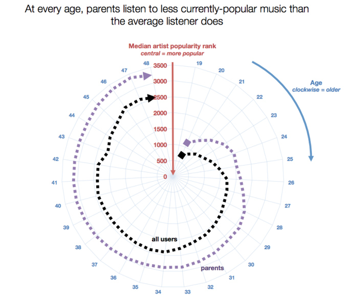 "How having kids affects your ""musical relevancy"", image via Skynet & Ebert.. Image 2."