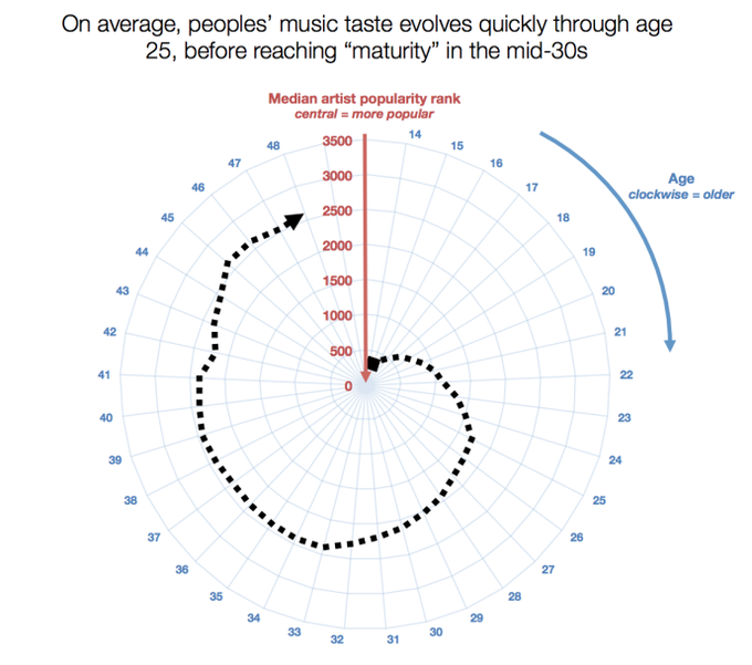 "How your aging skews away from ""popular music"", image via Skynet & Ebert.. Image 1."