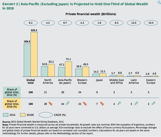 Asia just beat Europe in private wealth for 2014. Image 1.
