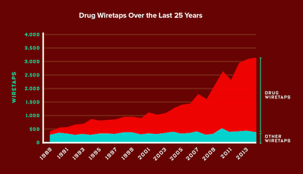 The war on drugs accounts for 89% of US government wiretaps. Image 1.