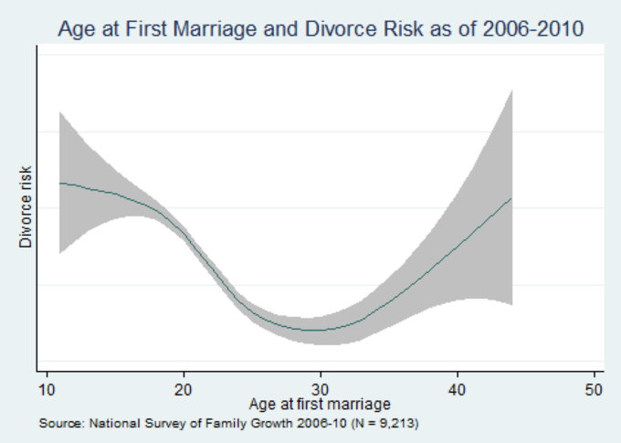 People who marry too young or too old are more likely to get divorced. Image 1.