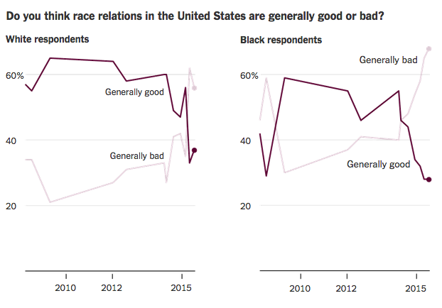Americans perceive race relations as worse now than after Obama's election. Image 1.