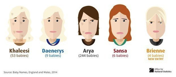 Parents keep naming their babies after 'Game of Thrones' characters. Image 1.
