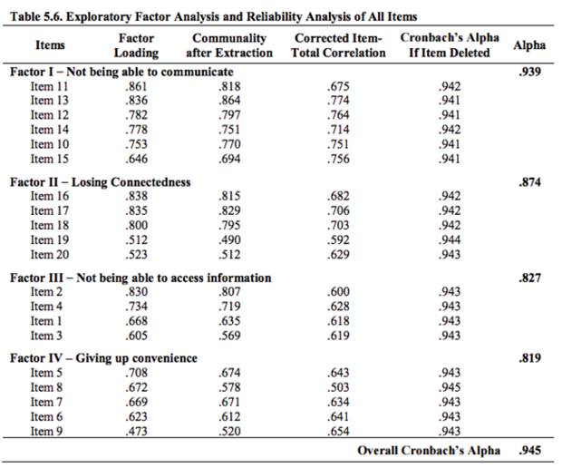 Table 5.6. Exploratory Factor Analysis and Reliability Analysis of All Items. Image 2.