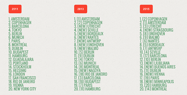 Bike friendly city rankings  from the last three years, via Copenhagenize.. Image 2.