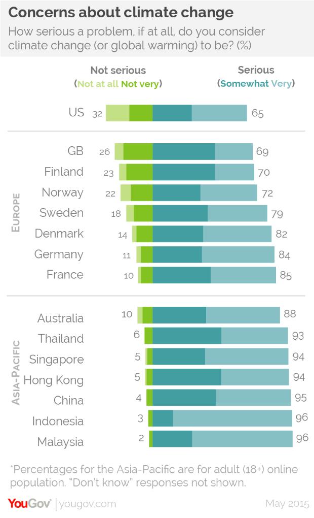 Chart: YouGov.com. Image 1.
