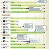 Инфографика: сколько живут диски и кассеты