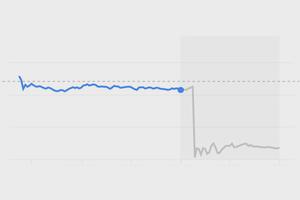 График дня: как акции Apple после финотчёта «упали» за 8 минут