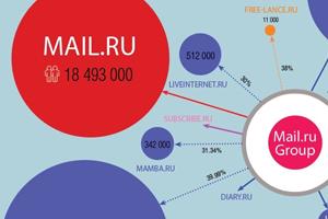 Создана карта самых влиятельных холдингов Рунета