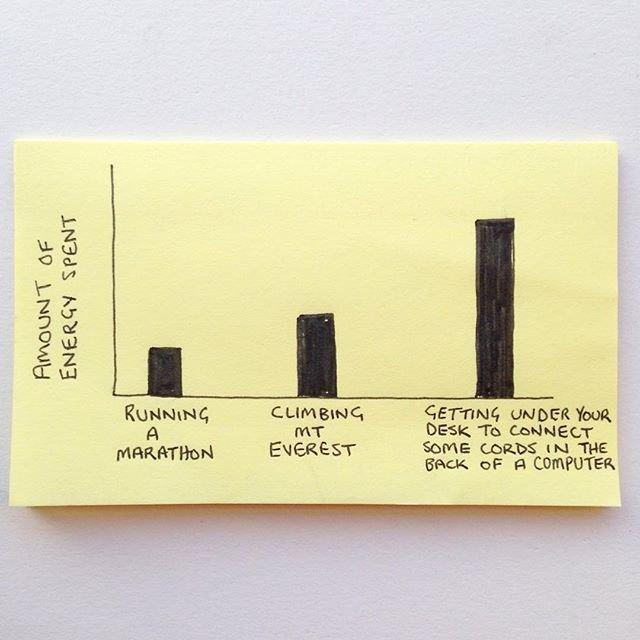 «Количество затраченной энергии»: (слева направо) «Пробежать марафон», «Забраться на Эверест», «Залезть под стол, чтобы подсоединить провода к задней панели системного блока». Изображение № 30.
