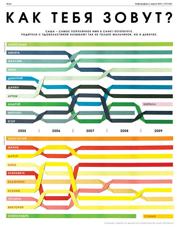 Удивительная инфографика. Актуальный тренд в дизайне. Изображение № 11.