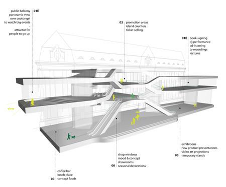 Реконструкция здания почты вРоттердаме, Нидерланды. Изображение № 5.