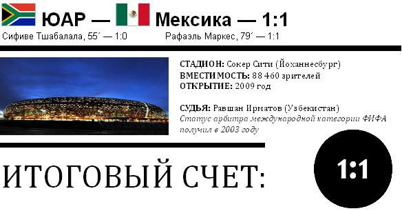 ЧМ-2010. Итоги стартового матча ЮАР-Мексика. Изображение № 1.