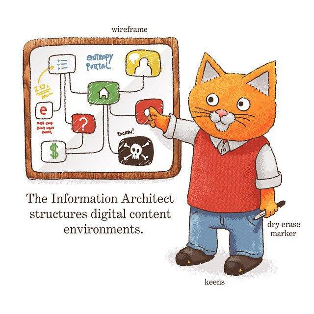 «Информационный архитектор структурирует среды цифрового контента». Изображение № 3.