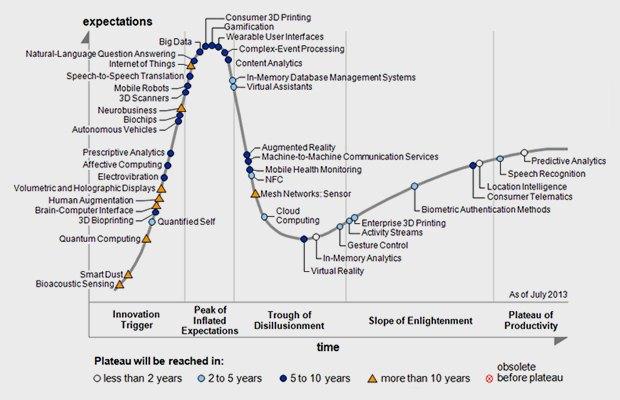 Где деньги лежат: В какие технологии стоит вложиться прямо сейчас. Изображение № 5.