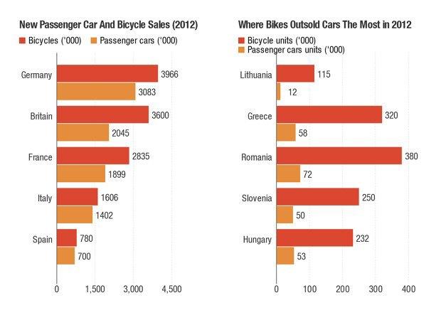 В Европе велосипеды стали популярнее машин. Изображение № 1.
