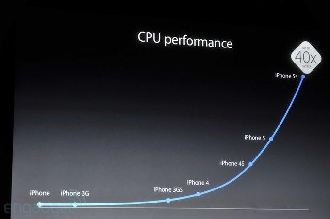 Трансляция: Apple представляет новые iPhone и другие продукты. Изображение № 20.