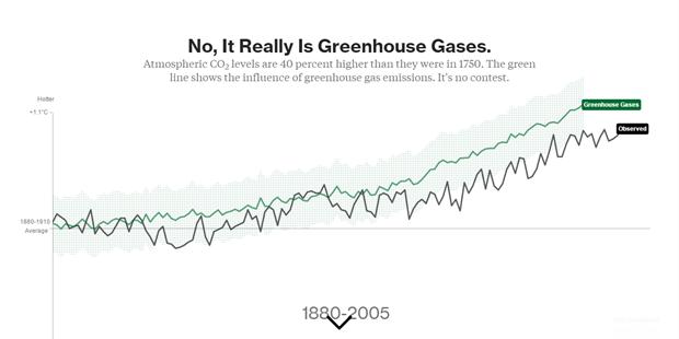Влияние парниковых газов. Изображение № 8.