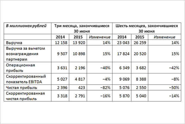Чистая прибыль «Яндекса» упала на82% загод из-за курса валют. Изображение № 1.