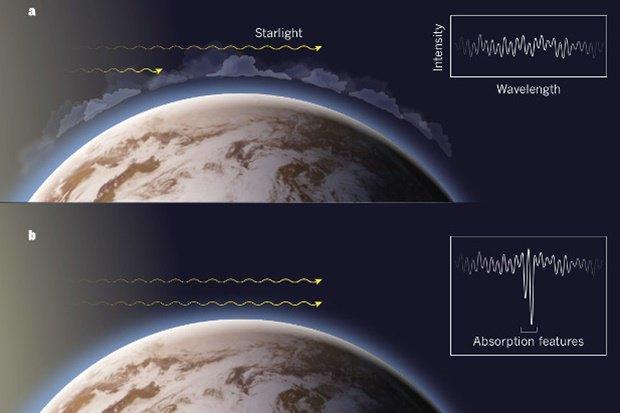 В случае А спектры излучения не показывают тех особенностей, которые наблюдаются, когда в атмосфере присутствует водяной пар (как на картинке B) . Изображение № 1.