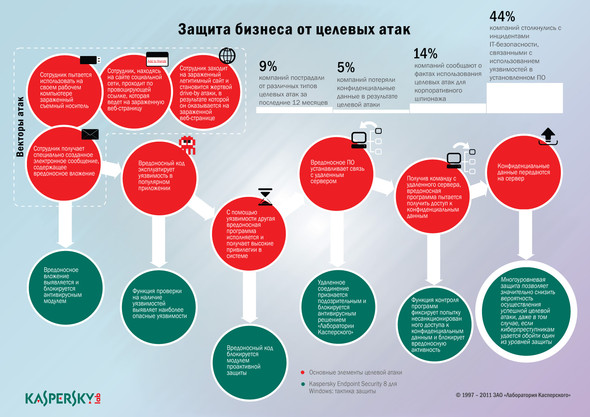 Занимательная инфографика. Изображение № 2.
