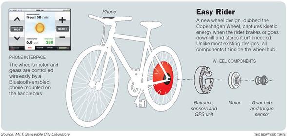 Чудо-электроколесо для велосипеда. Изображение № 2.