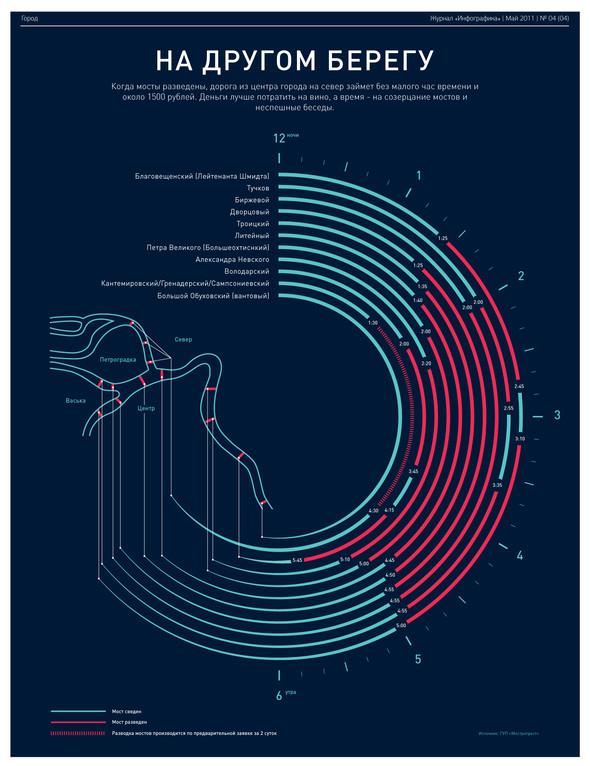"""Изображение 2. Журнал """"Инфографика"""" (Санкт-Петербург), майский номер.. Изображение № 2."""