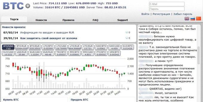Скриншот главной страницы биржи BTC-E. Изображение № 1.