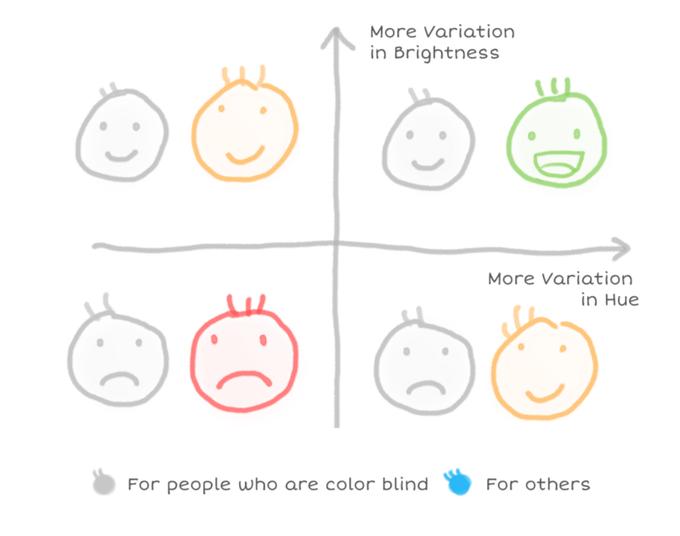 Соотношение яркости и цветности для дальтоников и людей с обычным зрением. Изображение № 8.