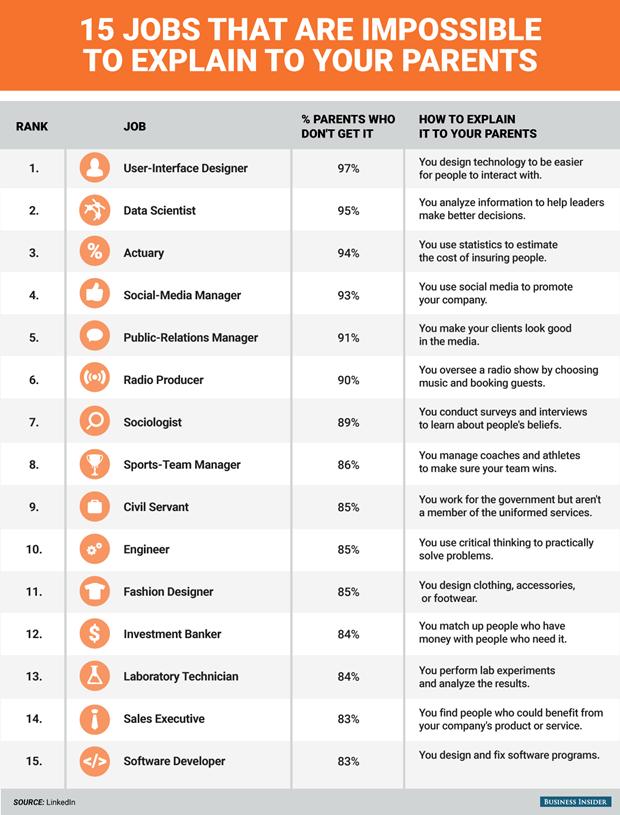 Составлен рейтинг сложных для понимания родителей профессий. Изображение № 1.