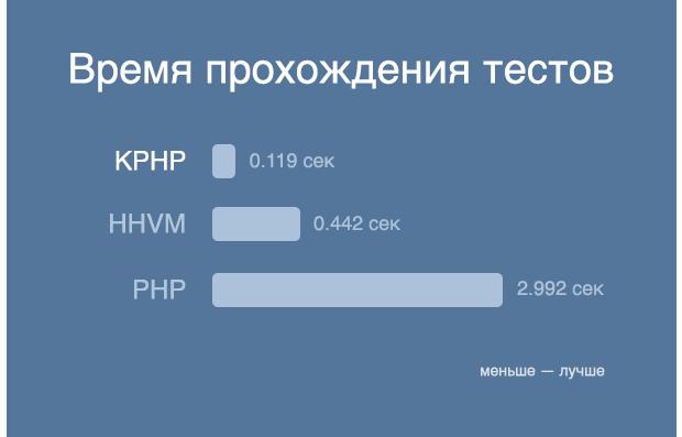 «ВКонтакте» открыла доступ к коду KittenPHP. Изображение № 2.