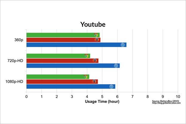 Энергопотребление Chrome и Safari сравнили на макбуке. Изображение № 9.