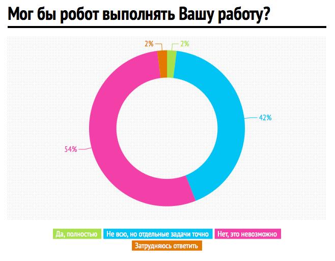 Инфографика: hh.ru. Изображение № 1.