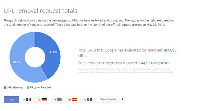 Google удалил более 170 тыс. ссылок из-за «права быть забытым». Изображение № 1.