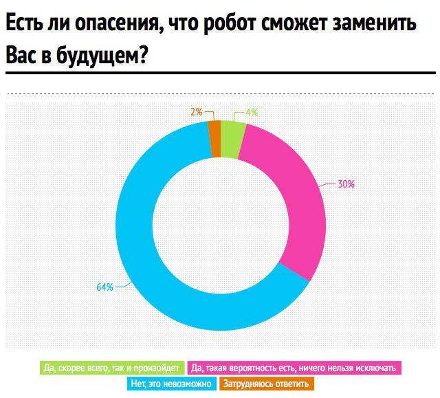 Инфографика: hh.ru. Изображение № 4.