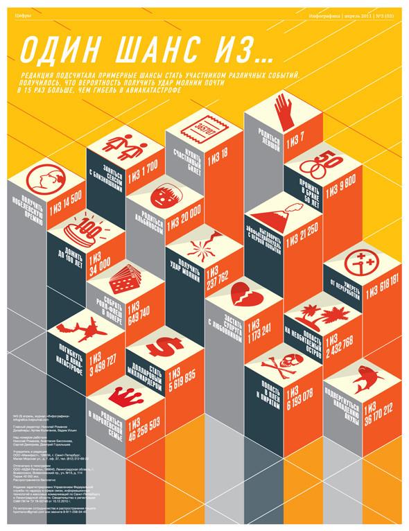Удивительная инфографика. Актуальный тренд в дизайне. Изображение № 12.