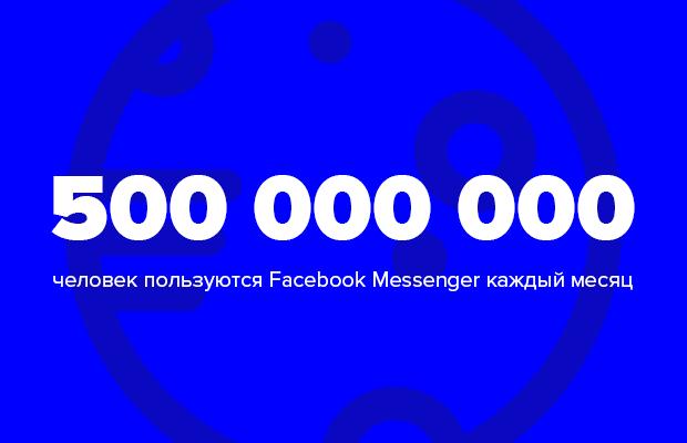 Цифра дня: сколько человек пользуются Facebook Messenger. Изображение № 1.