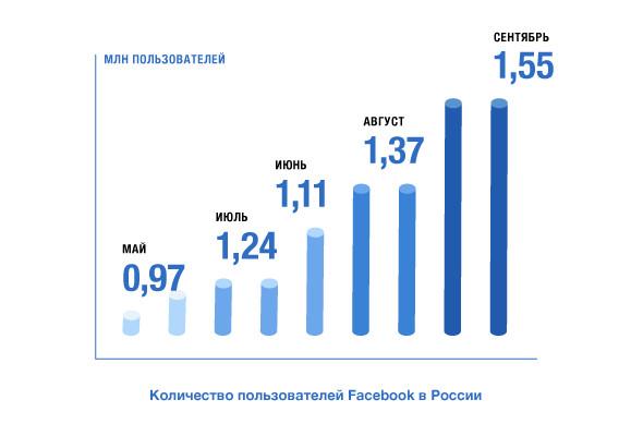 Одиннадцать фактов о Facebook. Изображение № 5.