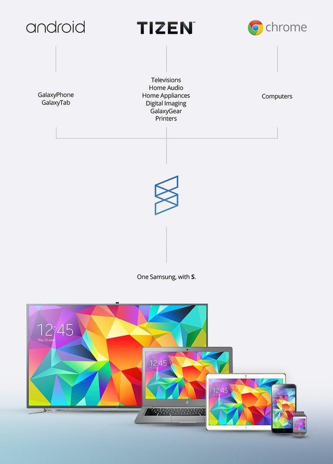Дизайнер предложил ребрендинг Samsung . Изображение № 20.