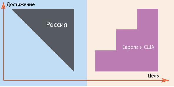 Про одно русское заблуждение. Изображение № 1.