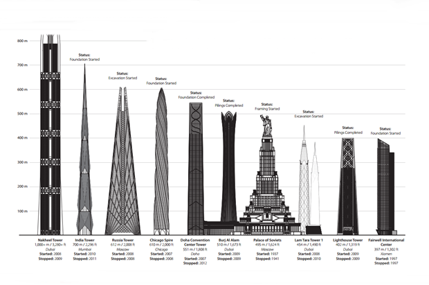 Рейтинг: самые высокие недостроенные небоскрёбы. Изображение № 1.