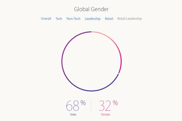 Apple рассказала о проценте женщин-инженеров в компании. Изображение № 6.