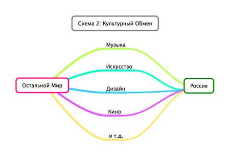 Путь вРоссию илиВыход изКультурного Тупика. Изображение № 2.